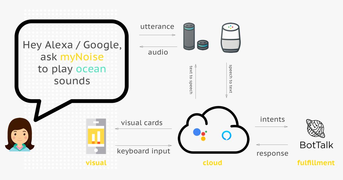 Docs] Develop Alexa Skills and Google Actions with BotTalk